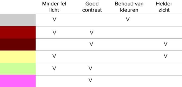tabel-kleuren-zonnebril-hans-anders